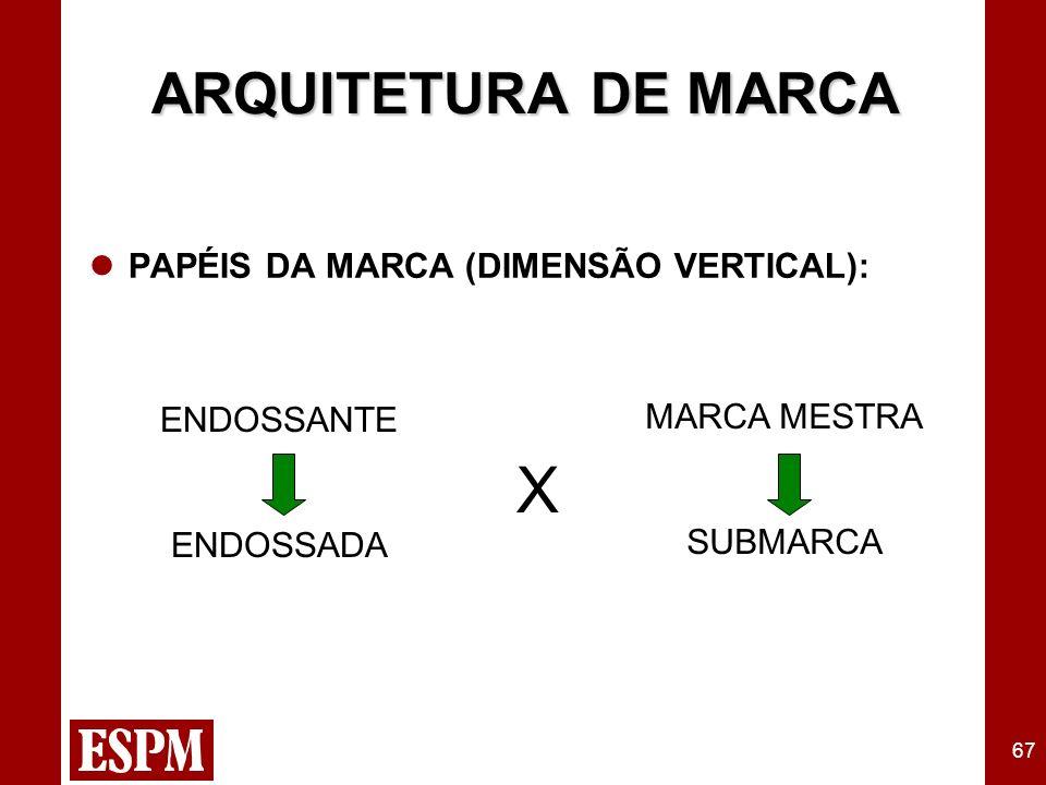 67 PAPÉIS DA MARCA (DIMENSÃO VERTICAL): ARQUITETURA DE MARCA ENDOSSANTE ENDOSSADA X MARCA MESTRA SUBMARCA