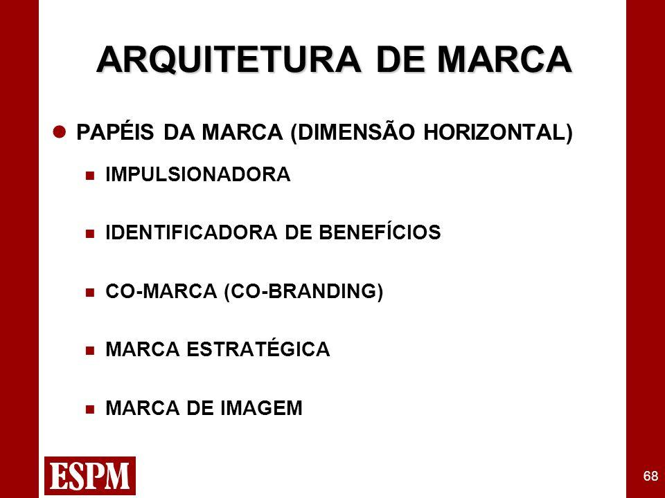 68 PAPÉIS DA MARCA (DIMENSÃO HORIZONTAL) n IMPULSIONADORA n IDENTIFICADORA DE BENEFÍCIOS n CO-MARCA (CO-BRANDING) n MARCA ESTRATÉGICA n MARCA DE IMAGEM ARQUITETURA DE MARCA