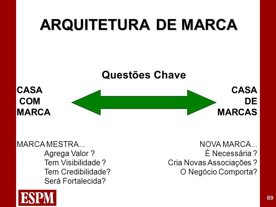 69 ARQUITETURA DE MARCA CASA COM MARCA MARCA MESTRA...