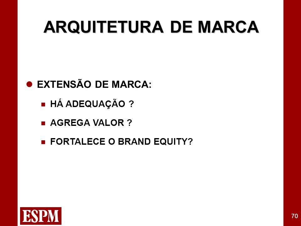 70 ARQUITETURA DE MARCA EXTENSÃO DE MARCA: HÁ ADEQUAÇÃO AGREGA VALOR FORTALECE O BRAND EQUITY