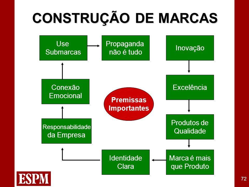 72 CONSTRUÇÃO DE MARCAS Premissas Importantes Use Submarcas Propaganda não é tudo Inovação Excelência Produtos de Qualidade Marca é mais que Produto I