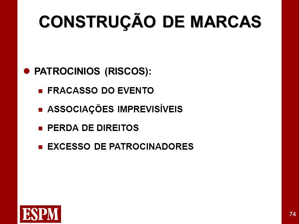74 CONSTRUÇÃO DE MARCAS PATROCINIOS (RISCOS): FRACASSO DO EVENTO ASSOCIAÇÕES IMPREVISÍVEIS PERDA DE DIREITOS EXCESSO DE PATROCINADORES