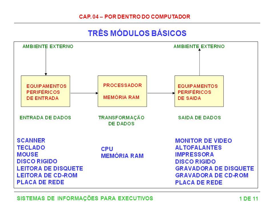 CAP. 04 – POR DENTRO DO COMPUTADOR 1 DE 11 SISTEMAS DE INFORMAÇÕES PARA EXECUTIVOS TRÊS MÓDULOS BÁSICOS