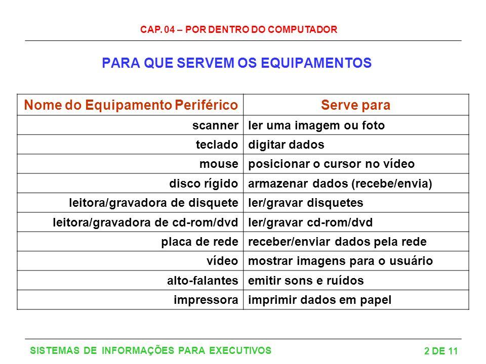 CAP. 04 – POR DENTRO DO COMPUTADOR 2 DE 11 SISTEMAS DE INFORMAÇÕES PARA EXECUTIVOS PARA QUE SERVEM OS EQUIPAMENTOS Nome do Equipamento PeriféricoServe