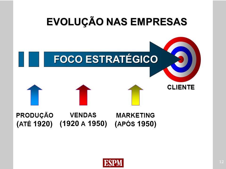12 EVOLUÇÃO NAS EMPRESAS FOCO ESTRATÉGICO PRODUÇÃO ( ATÉ 1920) VENDAS (1920 A 1950) MARKETING ( APÓS 1950) CLIENTE