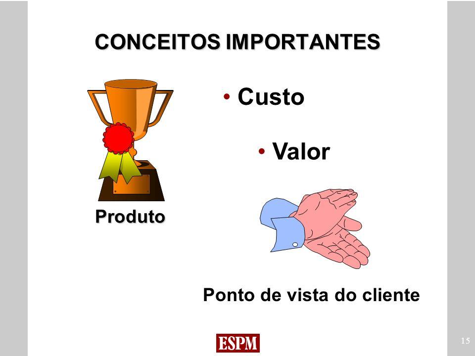 15 Produto Custo Valor Ponto de vista do cliente CONCEITOS IMPORTANTES
