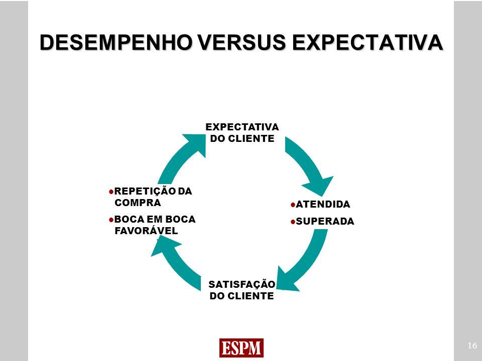 16 DESEMPENHO VERSUS EXPECTATIVA ATENDIDA SUPERADA SATISFAÇÃO DO CLIENTE REPETIÇÃO DA COMPRA BOCA EM BOCA FAVORÁVEL EXPECTATIVA DO CLIENTE