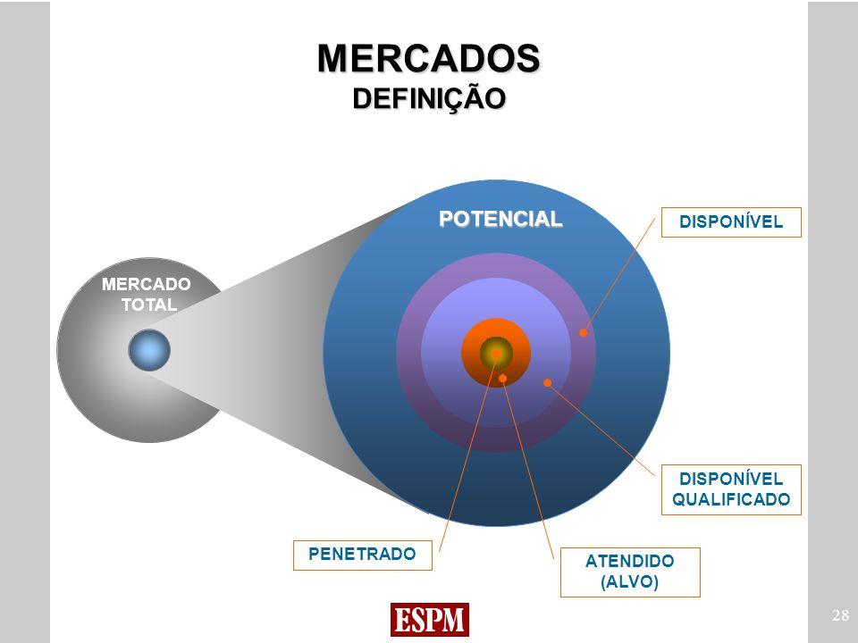 28 MERCADO TOTAL PENETRADO ATENDIDO (ALVO) DISPONÍVEL QUALIFICADO DISPONÍVEL POTENCIAL MERCADOS DEFINIÇÃO