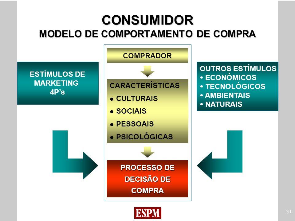 31 CONSUMIDOR MODELO DE COMPORTAMENTO DE COMPRA COMPRADOR CARACTERÍSTICAS CULTURAIS SOCIAIS PESSOAIS PSICOLÓGICAS PROCESSO DE DECISÃO DE COMPRA OUTROS