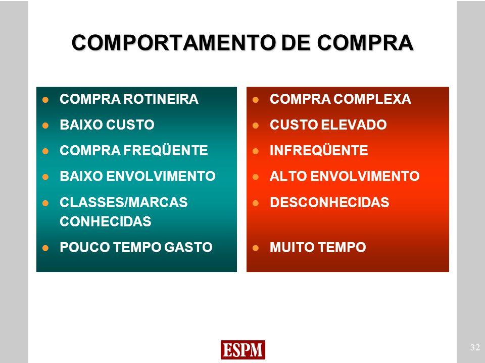 32 COMPORTAMENTO DE COMPRA COMPRA ROTINEIRA BAIXO CUSTO COMPRA FREQÜENTE BAIXO ENVOLVIMENTO CLASSES/MARCAS CONHECIDAS POUCO TEMPO GASTO COMPRA COMPLEX