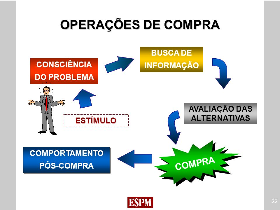 33 CONSCIÊNCIA DO PROBLEMA BUSCA DE INFORMAÇÃO AVALIAÇÃO DAS ALTERNATIVAS COMPRA ESTÍMULO COMPORTAMENTO PÓS-COMPRA COMPORTAMENTO PÓS-COMPRA OPERAÇÕES