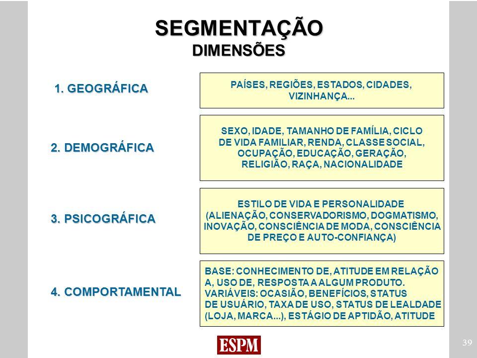 39 SEGMENTAÇÃO DIMENSÕES 2. DEMOGRÁFICA 3. PSICOGRÁFICA 4. COMPORTAMENTAL 1. GEOGRÁFICA SEXO, IDADE, TAMANHO DE FAMÍLIA, CICLO DE VIDA FAMILIAR, RENDA