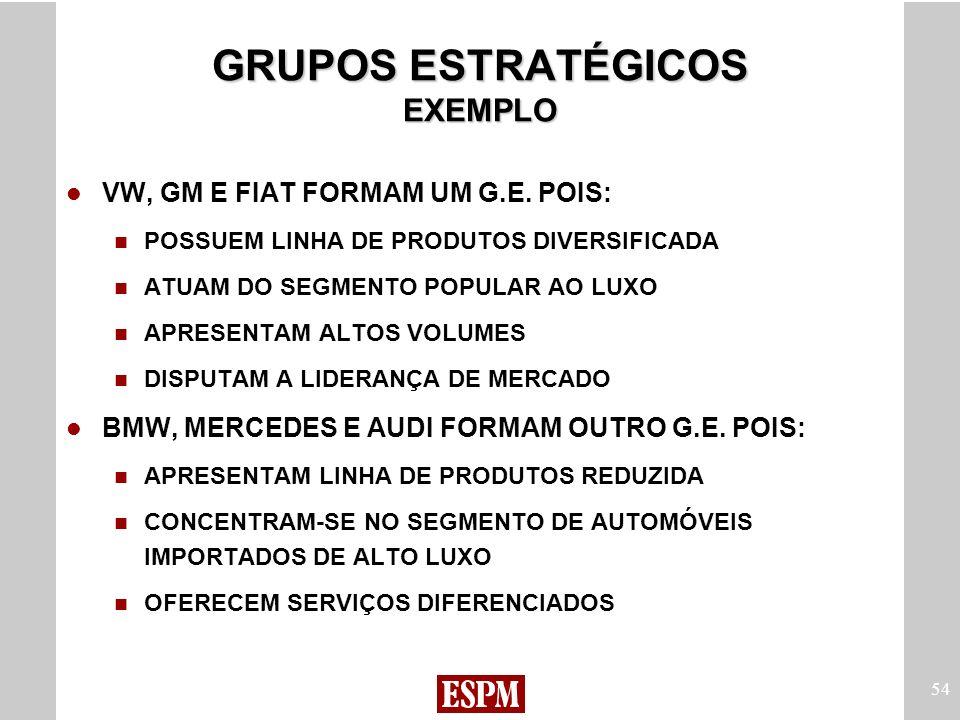 54 GRUPOS ESTRATÉGICOS EXEMPLO VW, GM E FIAT FORMAM UM G.E. POIS: POSSUEM LINHA DE PRODUTOS DIVERSIFICADA ATUAM DO SEGMENTO POPULAR AO LUXO APRESENTAM