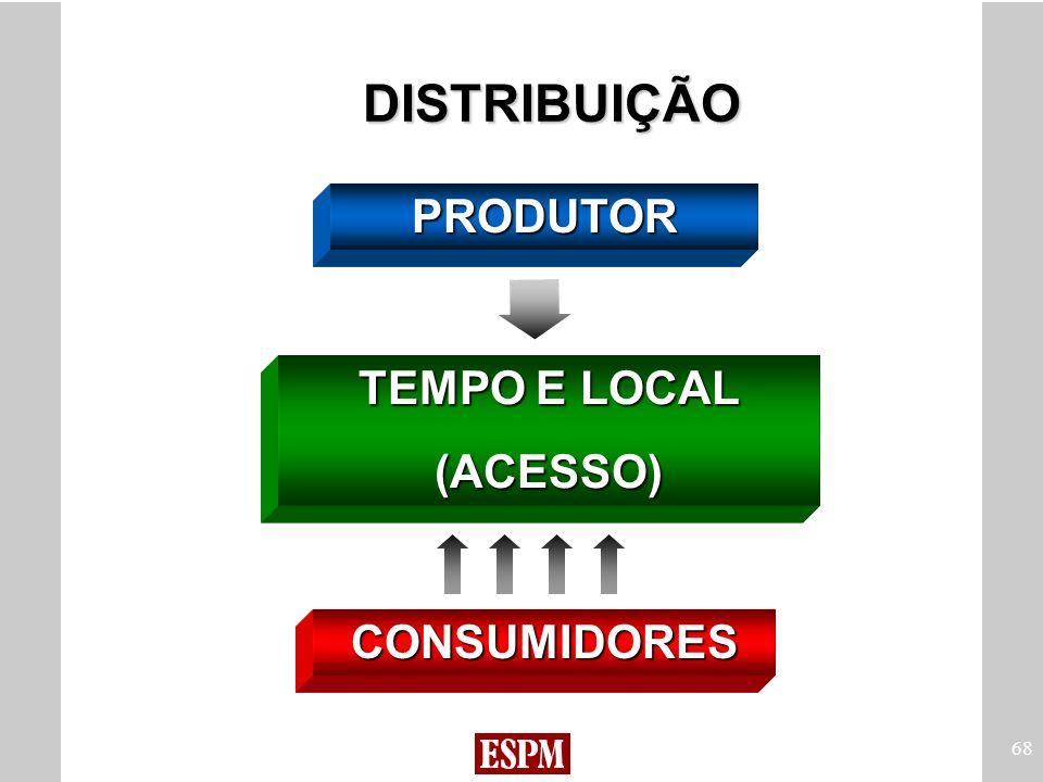 68 DISTRIBUIÇÃO PRODUTOR TEMPO E LOCAL (ACESSO) CONSUMIDORES