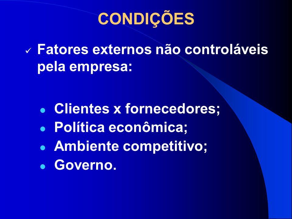CONDIÇÕES Clientes x fornecedores; Política econômica; Ambiente competitivo; Governo. Fatores externos não controláveis pela empresa: