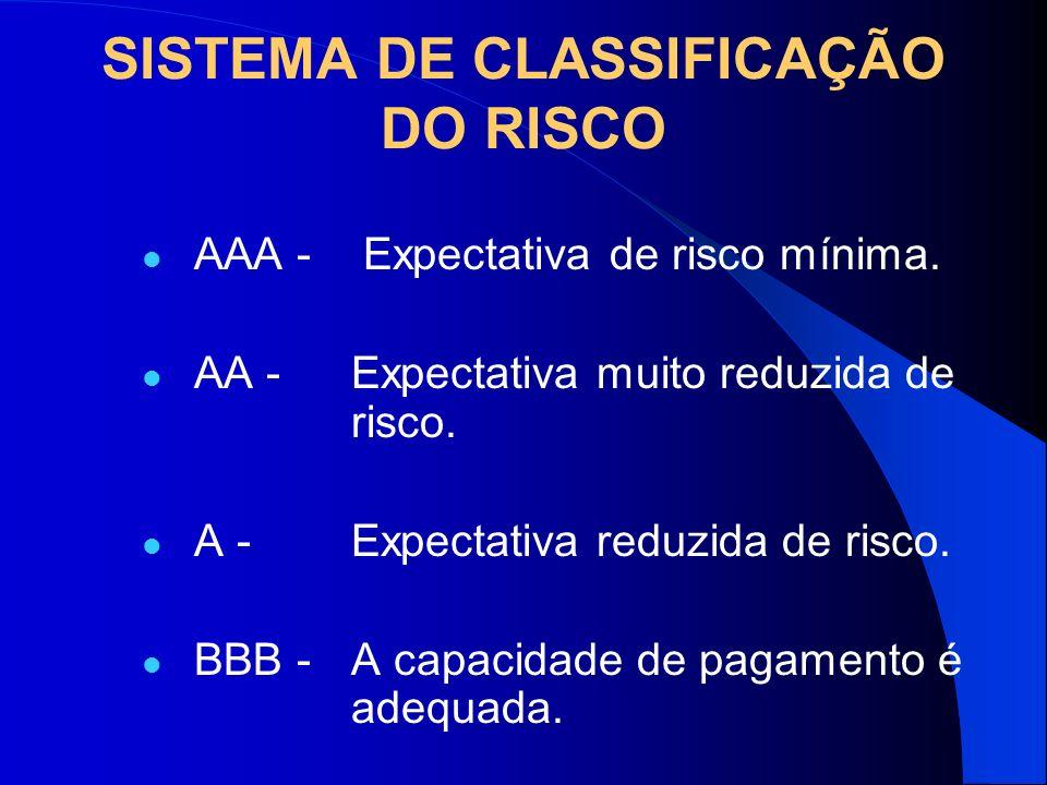 SISTEMA DE CLASSIFICAÇÃO DO RISCO AAA - Expectativa de risco mínima. AA - Expectativa muito reduzida de risco. A - Expectativa reduzida de risco. BBB