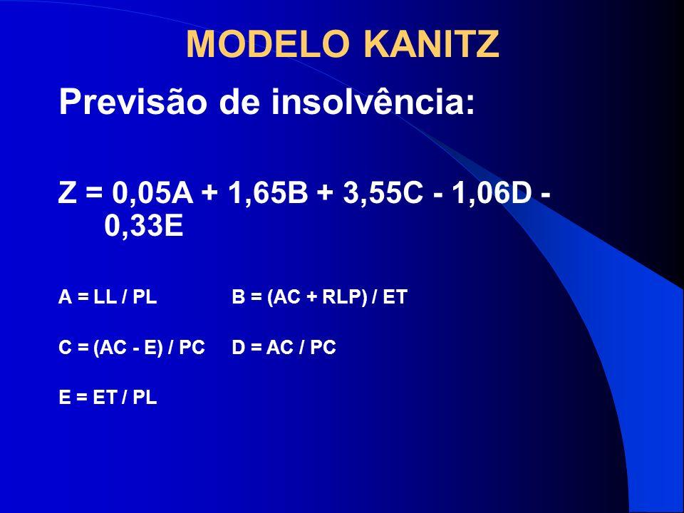 MODELO KANITZ Previsão de insolvência: Z = 0,05A + 1,65B + 3,55C - 1,06D - 0,33E A = LL / PL B = (AC + RLP) / ET C = (AC - E) / PC D = AC / PC E = ET
