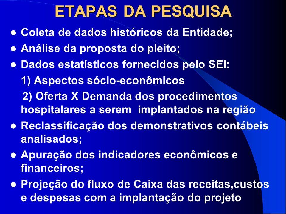ETAPAS DA PESQUISA Coleta de dados históricos da Entidade; Análise da proposta do pleito; Dados estatísticos fornecidos pelo SEI: 1) Aspectos sócio-ec