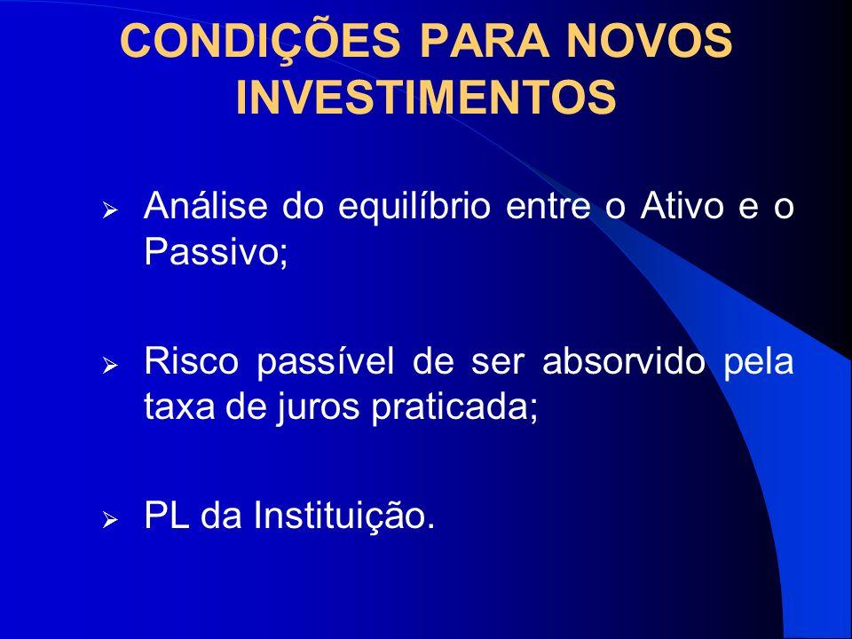 CONDIÇÕES PARA NOVOS INVESTIMENTOS Análise do equilíbrio entre o Ativo e o Passivo; Risco passível de ser absorvido pela taxa de juros praticada; PL d