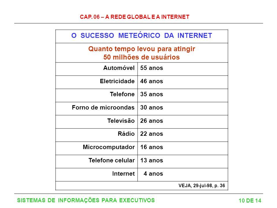 CAP. 06 – A REDE GLOBAL E A INTERNET 10 DE 14 SISTEMAS DE INFORMAÇÕES PARA EXECUTIVOS O SUCESSO METEÓRICO DA INTERNET Quanto tempo levou para atingir