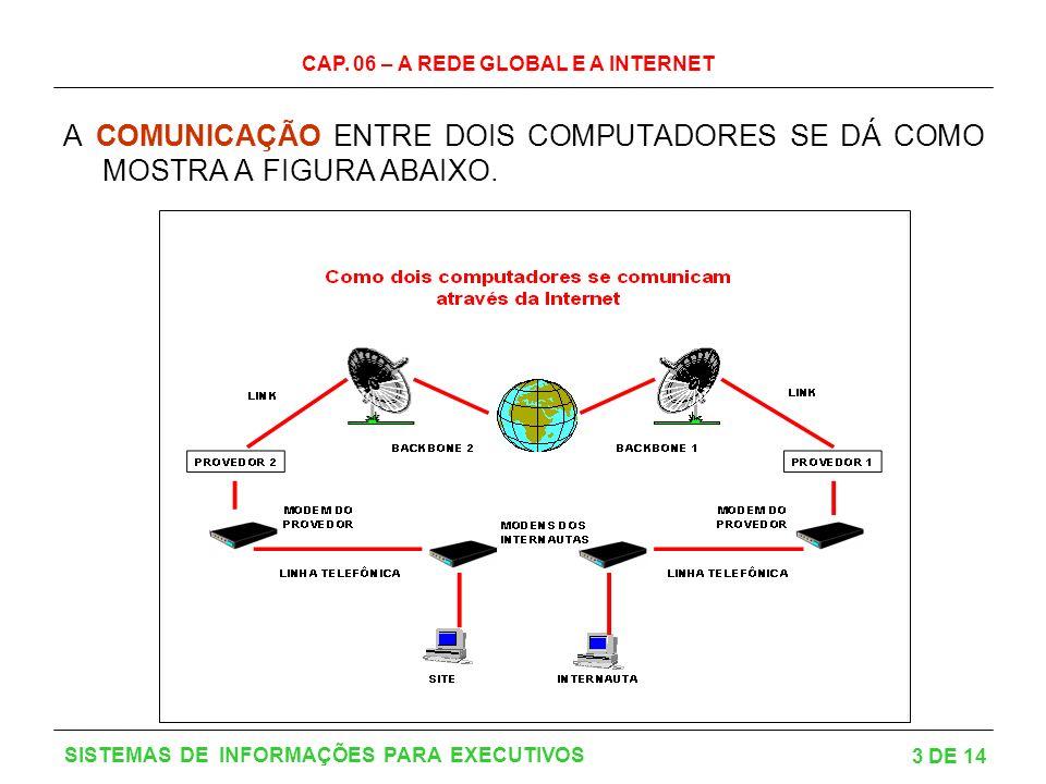 CAP. 06 – A REDE GLOBAL E A INTERNET 3 DE 14 SISTEMAS DE INFORMAÇÕES PARA EXECUTIVOS A COMUNICAÇÃO ENTRE DOIS COMPUTADORES SE DÁ COMO MOSTRA A FIGURA