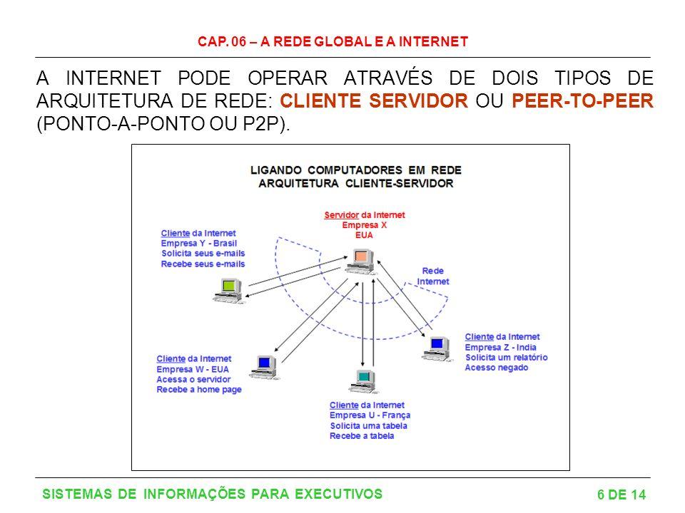 CAP. 06 – A REDE GLOBAL E A INTERNET 7 DE 14 SISTEMAS DE INFORMAÇÕES PARA EXECUTIVOS