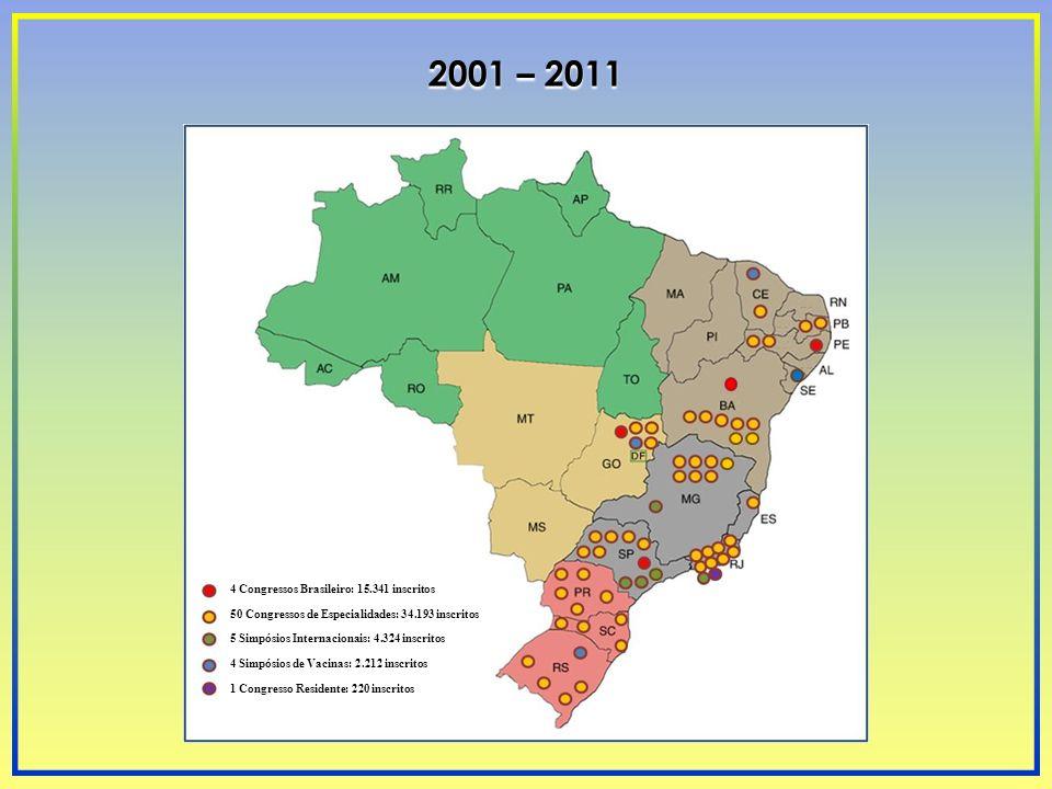 2001 – 2011 4 Congressos Brasileiro: 15.341 inscritos 50 Congressos de Especialidades: 34.193 inscritos 5 Simpósios Internacionais: 4.324 inscritos 4