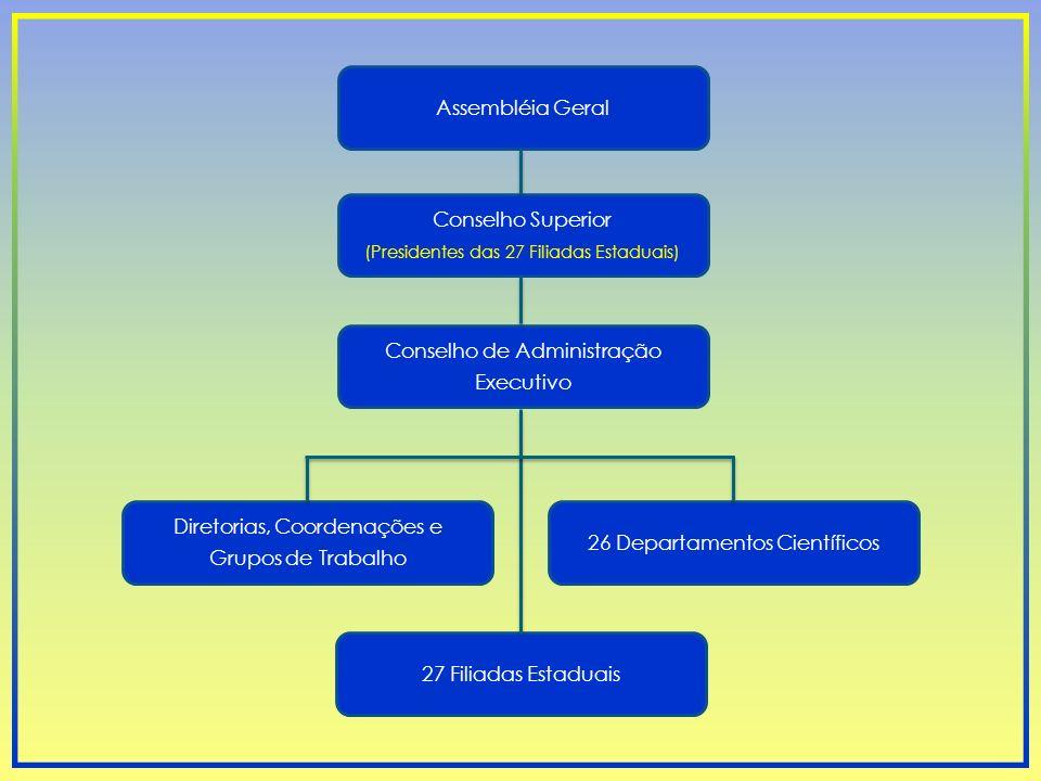 Conselho de Administração Executivo Conselho Superior (Presidentes das 27 Filiadas Estaduais) Assembléia Geral Diretorias, Coordenações e Grupos de Tr