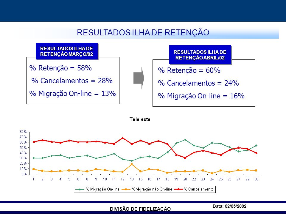 DIVISÃO DE FIDELIZAÇÃO Data: 02/05/2002 RESULTADOS ILHA DE RETENÇÂO MARÇO/02 RESULTADOS ILHA DE RETENÇÂO ABRIL/02 % Retenção = 58% % Cancelamentos = 28% % Migração On-line = 13% % Retenção = 60% % Cancelamentos = 24% % Migração On-line = 16% RESULTADOS ILHA DE RETENÇÂO