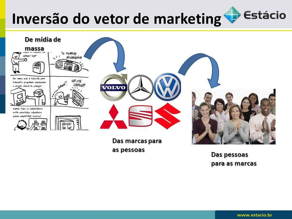 Inversão do vetor de marketing