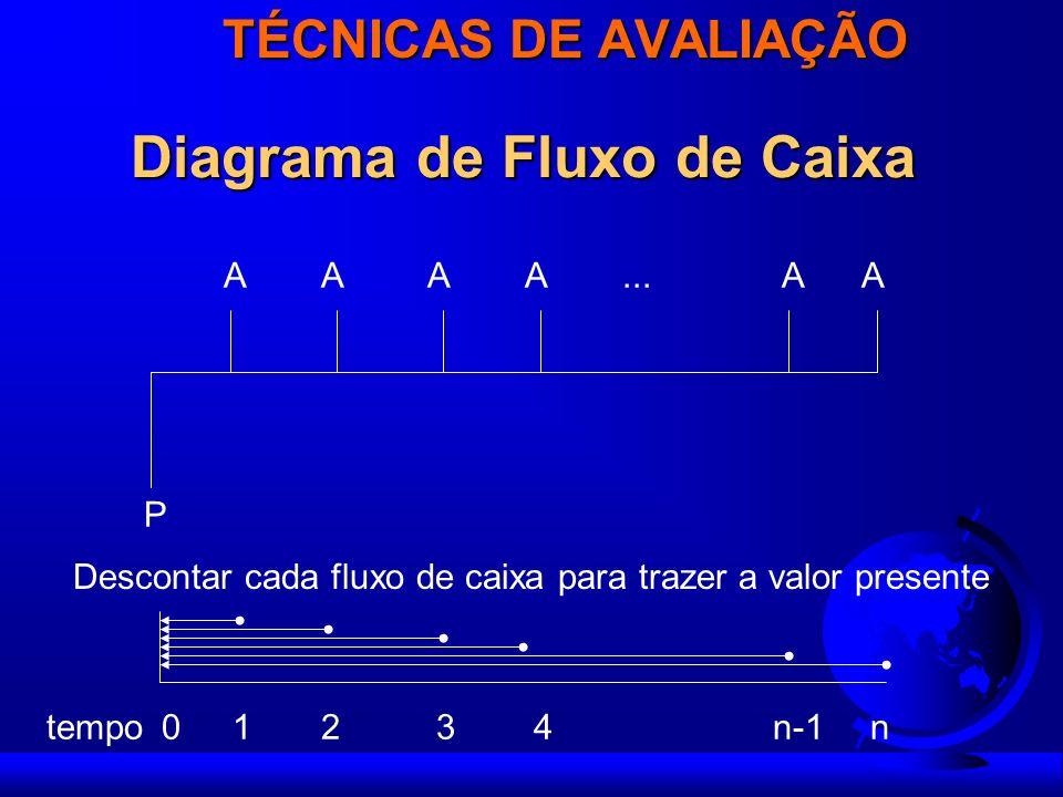 TÉCNICAS DE AVALIAÇÃO Diagrama de Fluxo de Caixa 10234n-1ntempo P AAAAAA... Descontar cada fluxo de caixa para trazer a valor presente