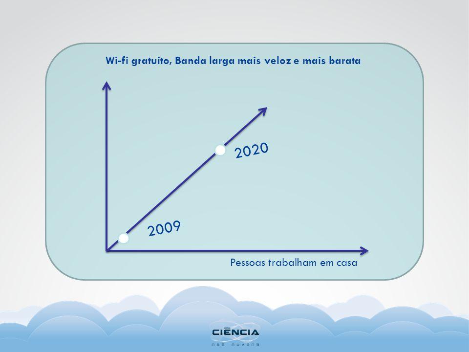 2009 Pessoas trabalham em casa Wi-fi gratuito, Banda larga mais veloz e mais barata 2020