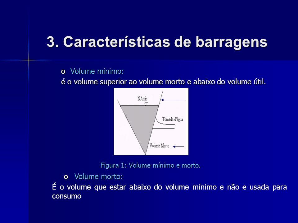 3. Características de barragens oVolume mínimo: é o volume superior ao volume morto e abaixo do volume útil. Figura 1: Volume mínimo e morto. Figura 1