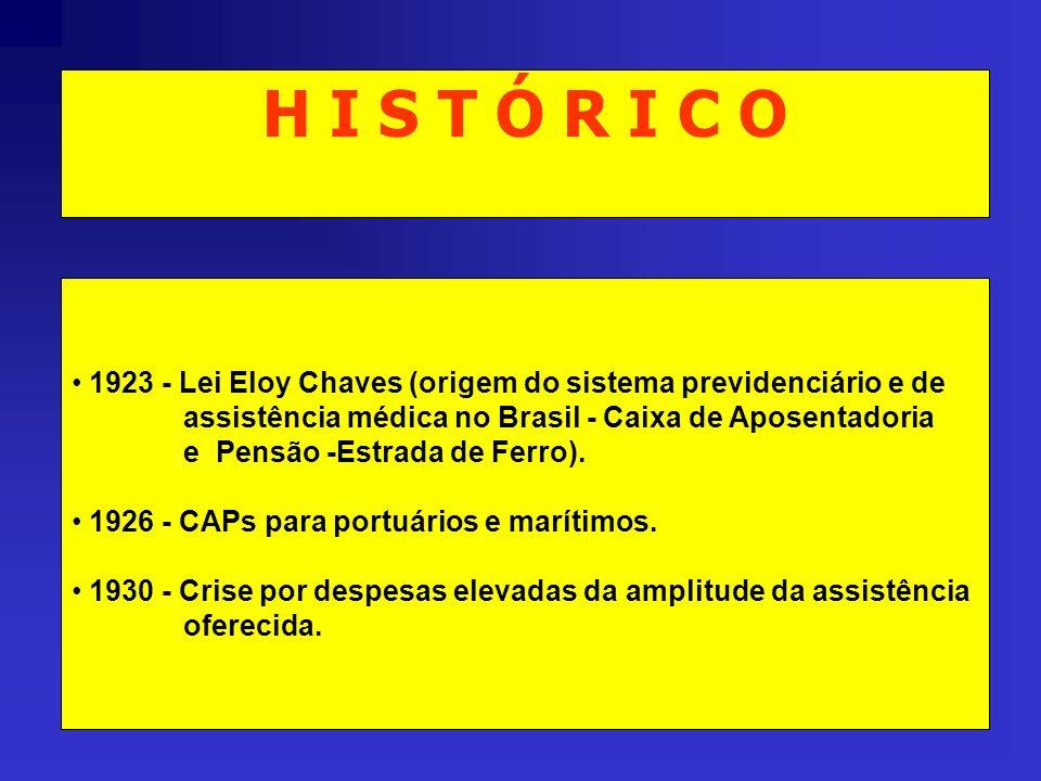 H I S T Ó R I C O 1923 - Lei Eloy Chaves (origem do sistema previdenciário e de assistência médica no Brasil - Caixa de Aposentadoria e Pensão -Estrad