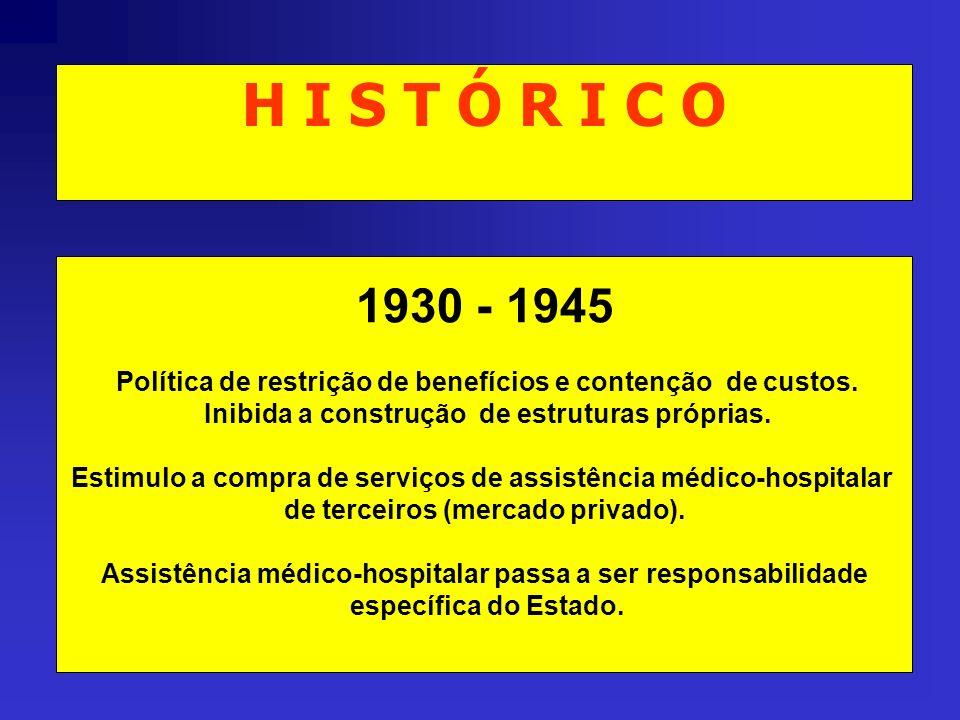 H I S T Ó R I C O 1930 - 1945 Política de restrição de benefícios e contenção de custos. Inibida a construção de estruturas próprias. Estimulo a compr