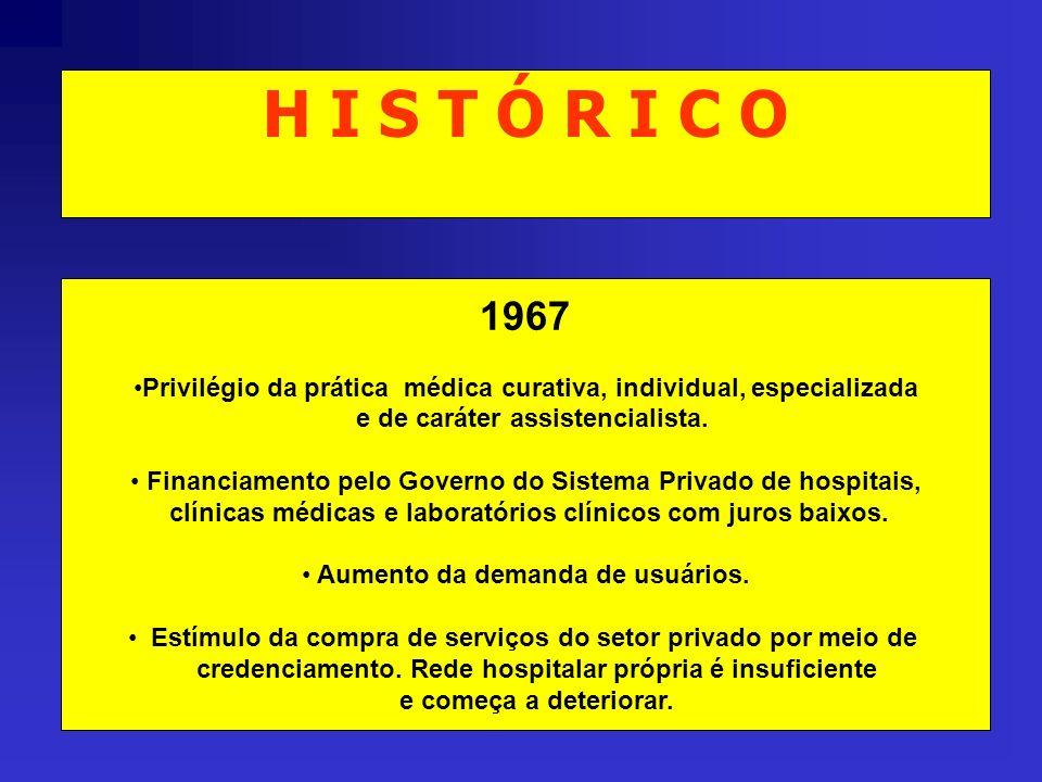 H I S T Ó R I C O 1967 Privilégio da prática médica curativa, individual, especializada e de caráter assistencialista. Financiamento pelo Governo do S