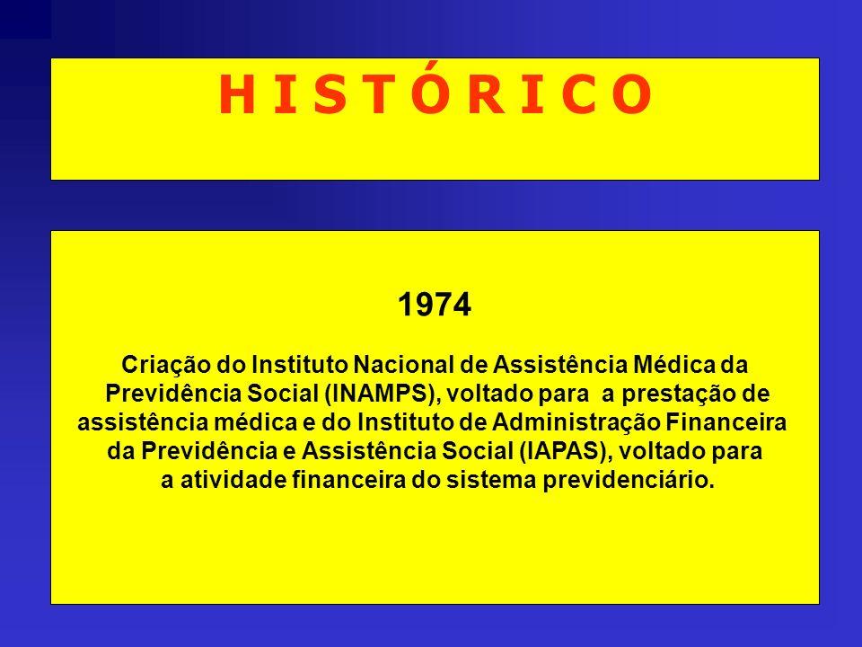 H I S T Ó R I C O 1974 Criação do Instituto Nacional de Assistência Médica da Previdência Social (INAMPS), voltado para a prestação de assistência méd