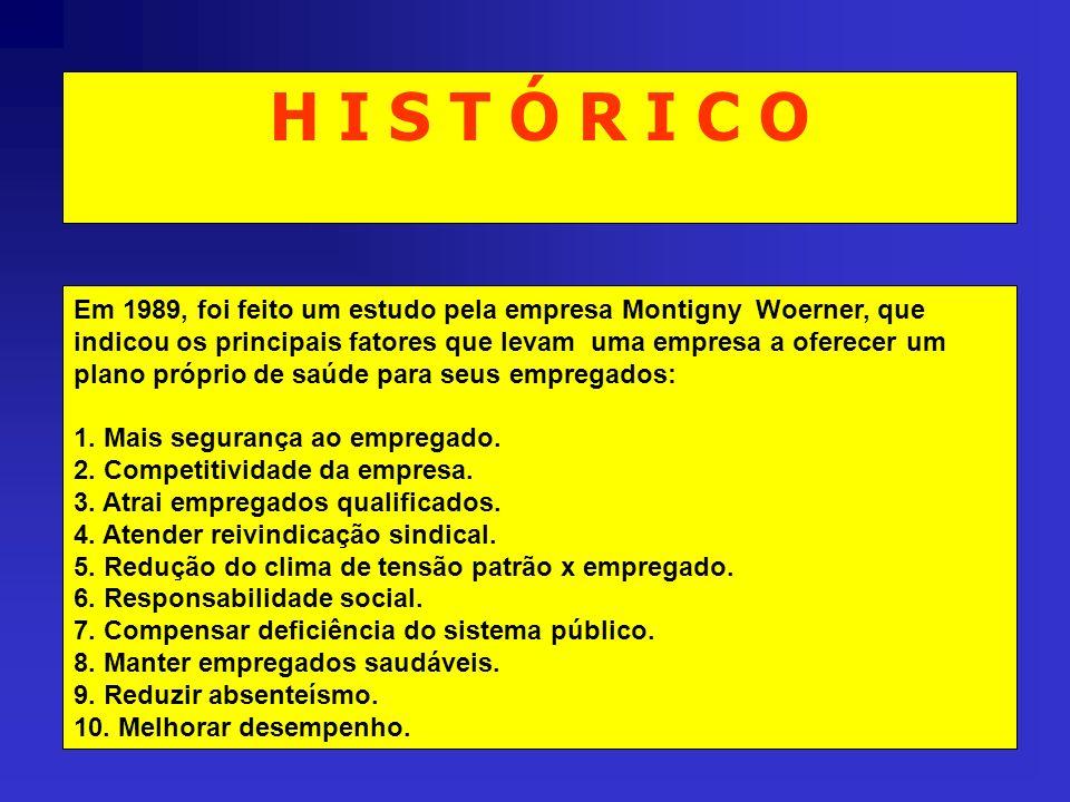 H I S T Ó R I C O Em 1989, foi feito um estudo pela empresa Montigny Woerner, que indicou os principais fatores que levam uma empresa a oferecer um pl