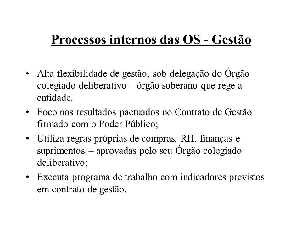 Processos internos das OS - Gestão Alta flexibilidade de gestão, sob delegação do Órgão colegiado deliberativo – órgão soberano que rege a entidade.