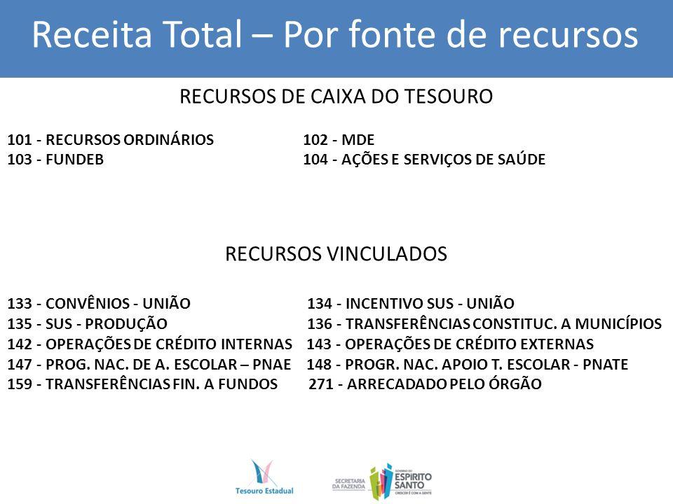 RECURSOS DE CAIXA DO TESOURO 101 - RECURSOS ORDINÁRIOS 102 - MDE 103 - FUNDEB 104 - AÇÕES E SERVIÇOS DE SAÚDE RECURSOS VINCULADOS 133 - CONVÊNIOS - UNIÃO 134 - INCENTIVO SUS - UNIÃO 135 - SUS - PRODUÇÃO 136 - TRANSFERÊNCIAS CONSTITUC.