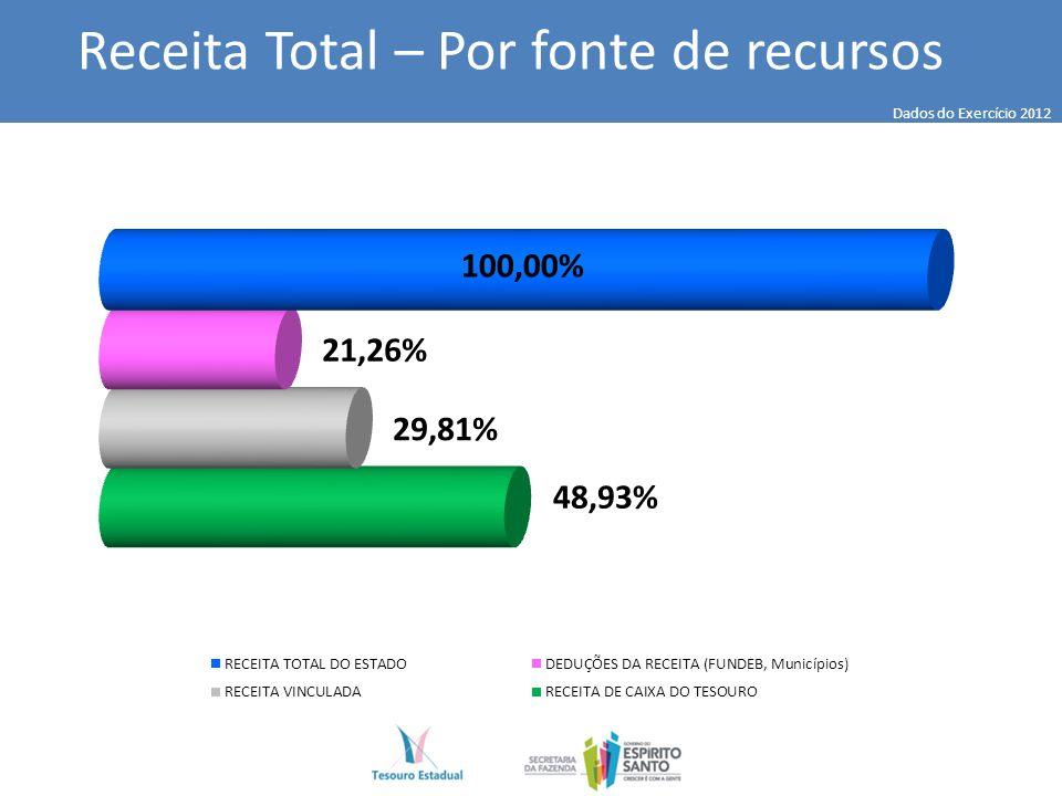 Dados do Exercício 2012