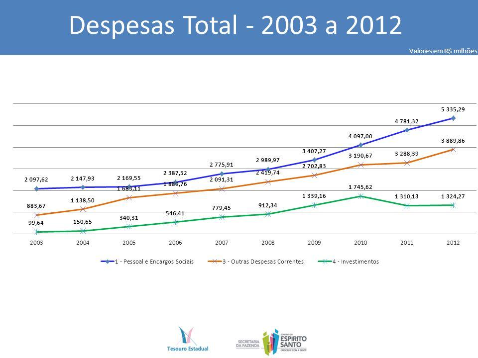 Despesas Total - 2003 a 2012 Valores em R$ milhões