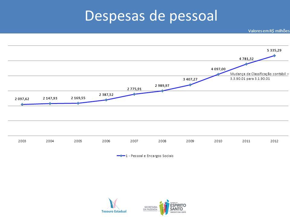 Despesas de pessoal Mudança de Classificação contábil – 3.3.90.01 para 3.1.90.01 Valores em R$ milhões