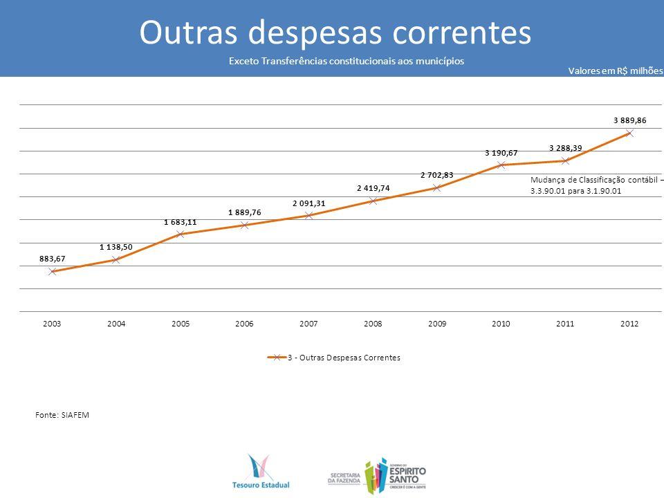 Outras despesas correntes Mudança de Classificação contábil – 3.3.90.01 para 3.1.90.01 Valores em R$ milhões Fonte: SIAFEM Exceto Transferências constitucionais aos municípios