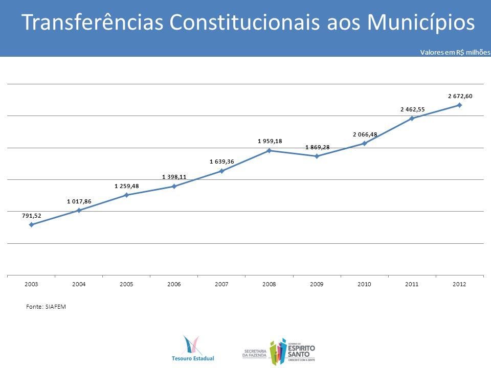 Transferências Constitucionais aos Municípios Valores em R$ milhões Fonte: SIAFEM