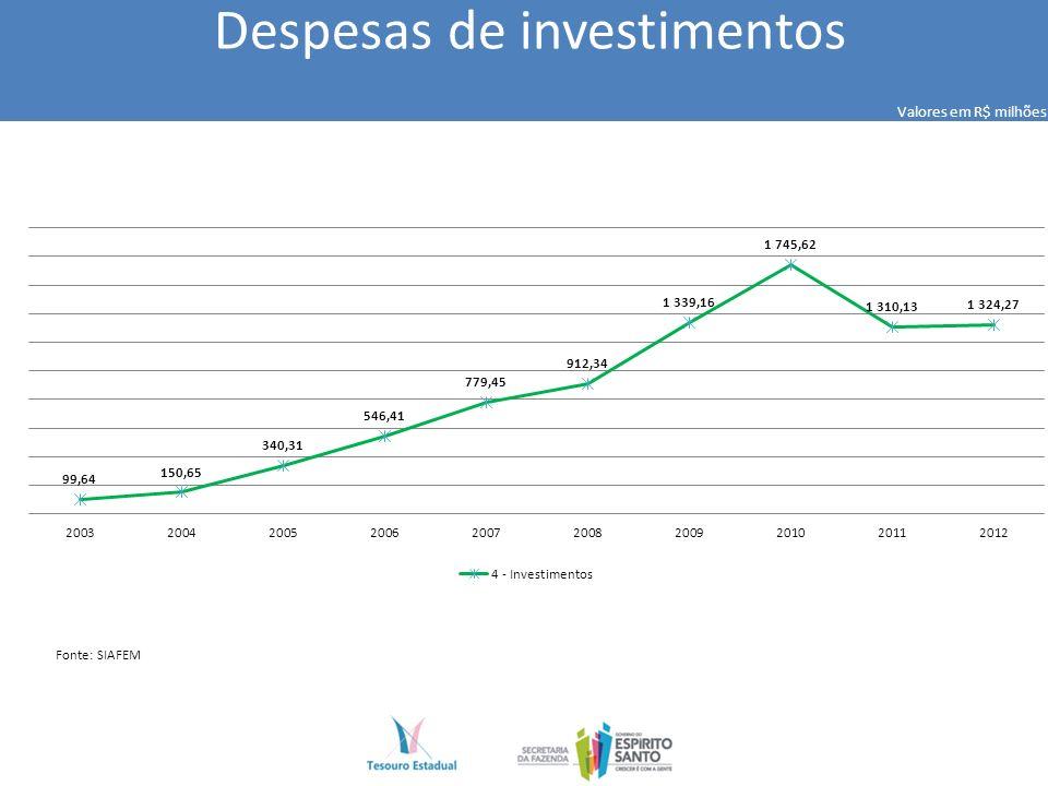 Despesas de investimentos Valores em R$ milhões Fonte: SIAFEM