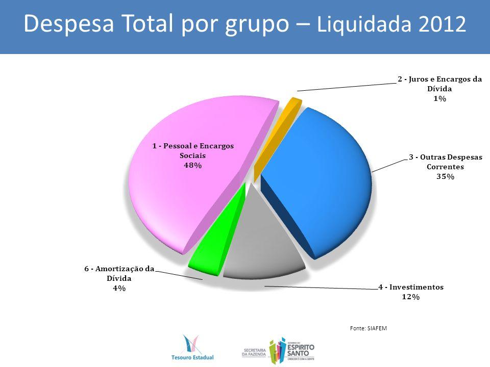 Despesa Total por grupo – Liquidada 2012