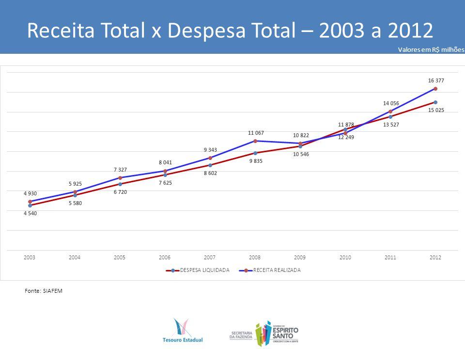 Receita Total x Despesa Total – 2003 a 2012 Fonte: SIAFEM Valores em R$ milhões