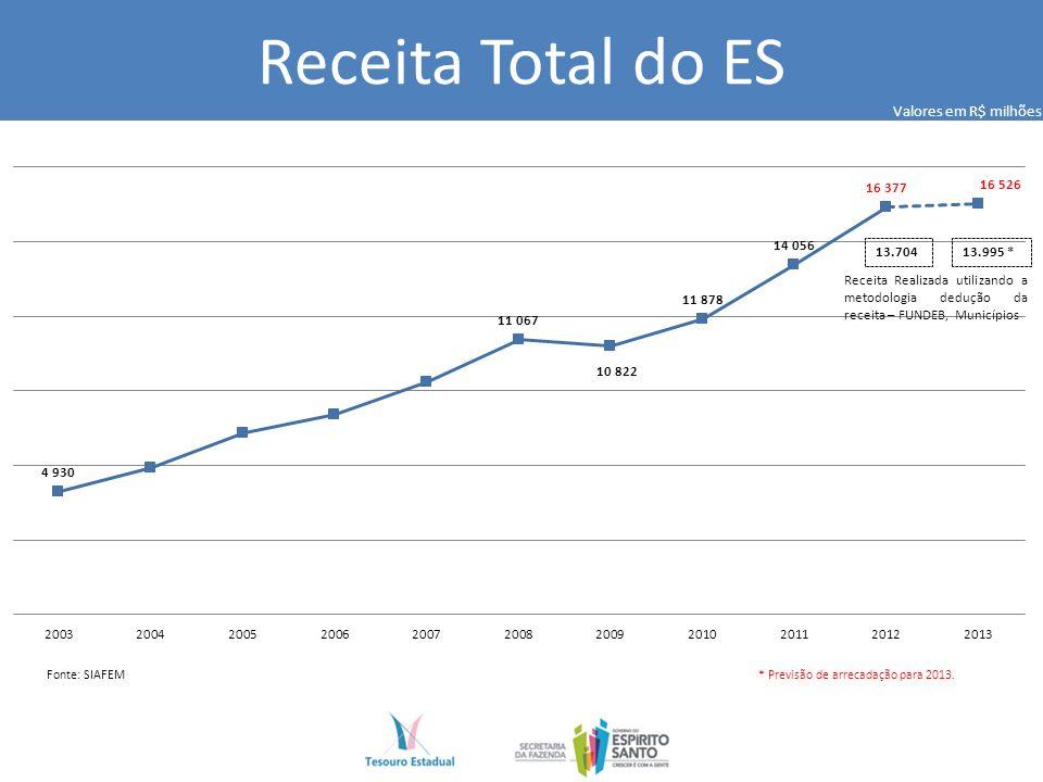 Receita Total do ES Fonte: SIAFEM 13.70413.995 * Receita Realizada utilizando a metodologia dedução da receita – FUNDEB, Municípios Valores em R$ milhões * Previsão de arrecadação para 2013.