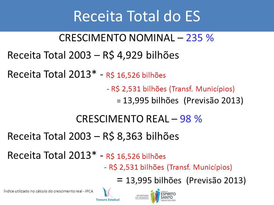 Receita Total do ES CRESCIMENTO NOMINAL – 235 % Receita Total 2003 – R$ 4,929 bilhões Receita Total 2013* - R$ 16,526 bilhões - R$ 2,531 bilhões (Transf.